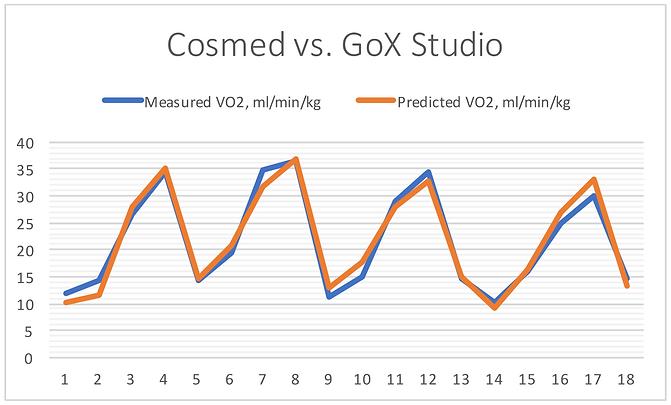 Cosmed vs GoX Studio V02.png