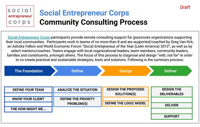 SocialEntrepreneurCorpsCommunityImpactCo