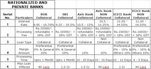 Education Loan Details