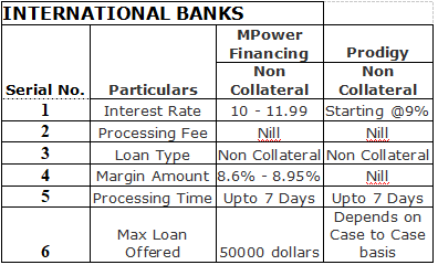 Education Loan - International Banks