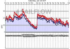 CLW graph.png
