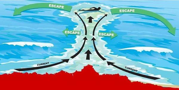 Como Escapar de las corrientes de resaca