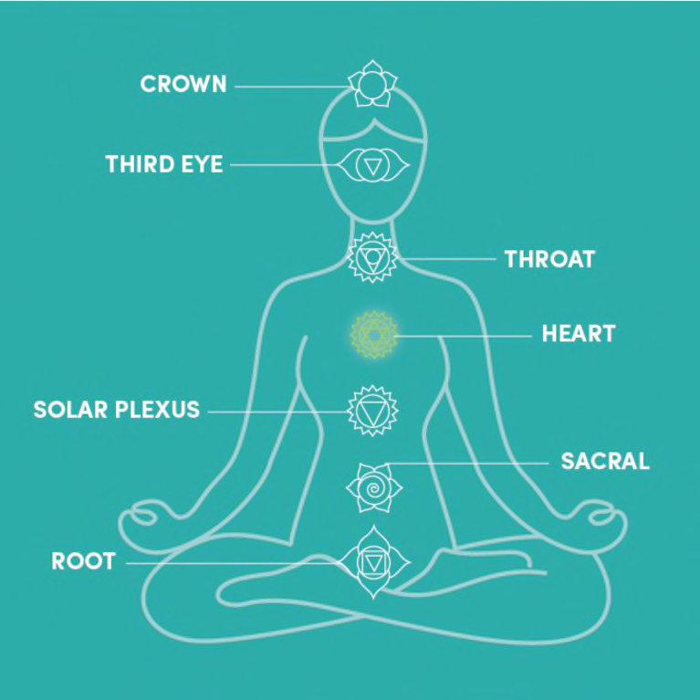 Virtual Personal Chakra Session