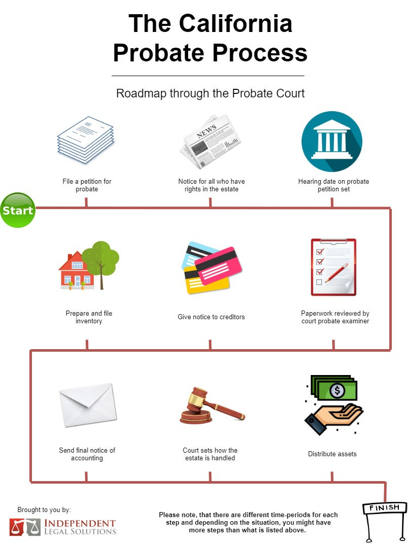 The California Probate Process Infograph