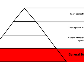 General Strength - Hierarchy of Athletic Performance Training