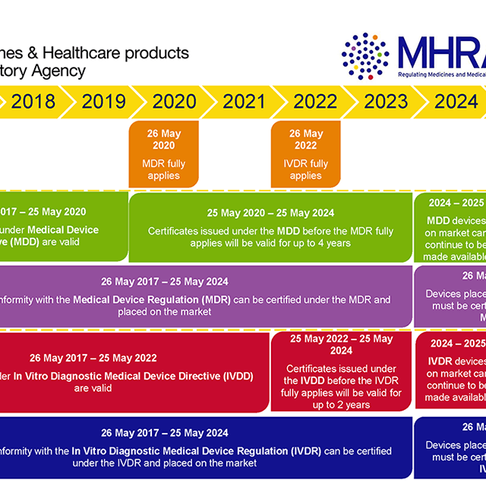 The Interactive Guide Under The New EU Regulations on Medical Devices for Manufacturers has Launched