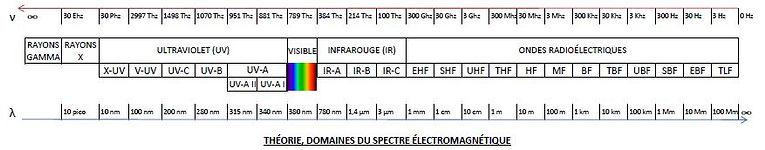 Domaines_du_spectre_électromagnétique_14