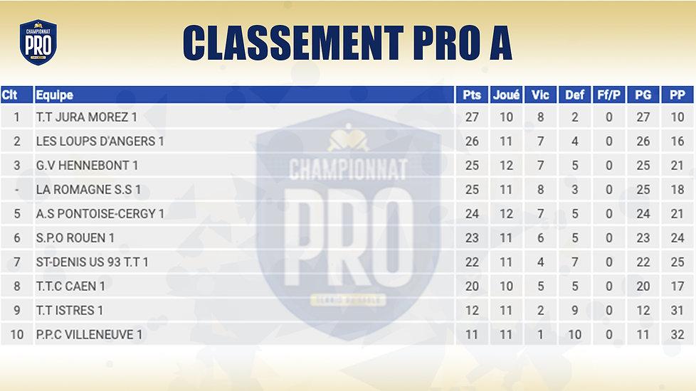 classement-pro-a-23-02.jpg