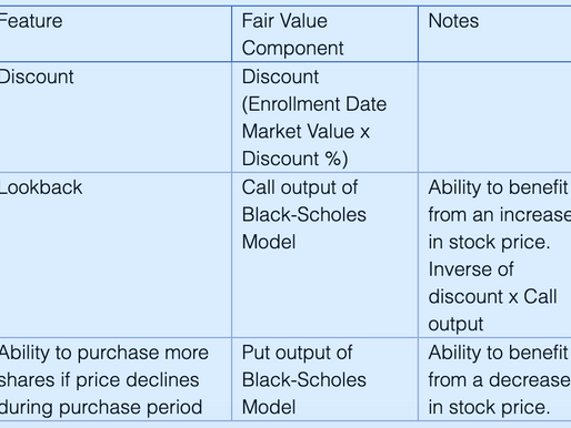 Accounting for ESPPs - Part I: Fair Value Components & Inputs