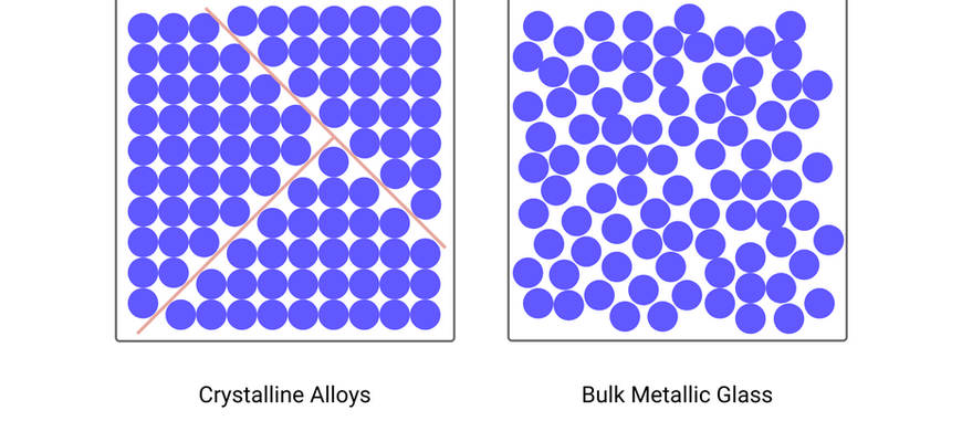 What are Bulk Metallic Glasses?