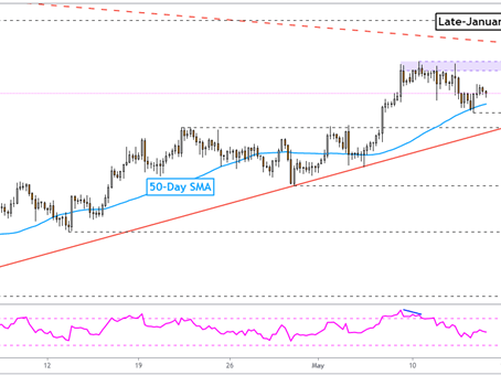 Gold Price Forecast: Will XAU/USD Shrug off a Higher US Retail Sales Outcome?