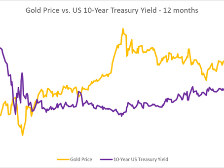 Gold Price Outlook: XAU/USD Rebounds from a 6-Week Low. Presently What?