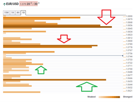EUR/USD recovery faces significant resistance at 1.0785 – Confluence Detector