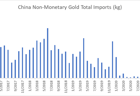 Gold costs expanded higher over the $ 1,850 imprint, arriving at a 14-week high