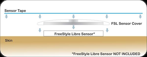 FSL sensor cover inst.png