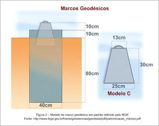 Georreferenciar ao Sistema Geodésico Brasileiro – SGB