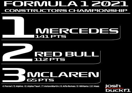 Constructors Championship