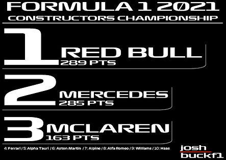 Constructors Championship 2021