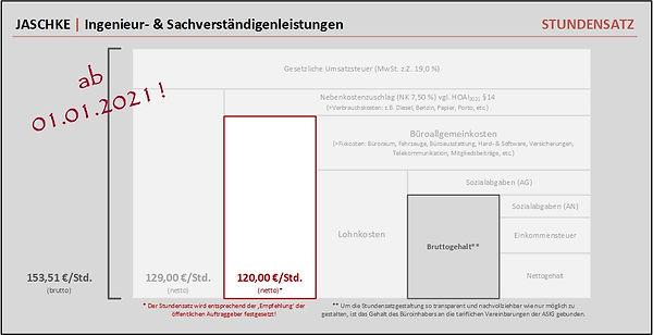 2021_4_Stundensatz.jpg
