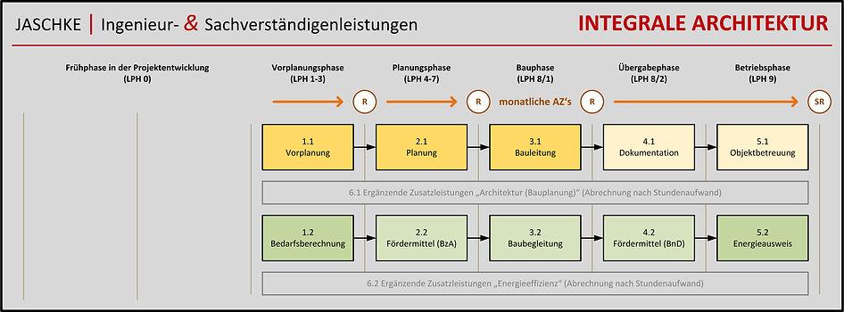 Integrale Architektur.jpg
