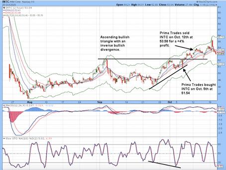 INTC Trade +4%