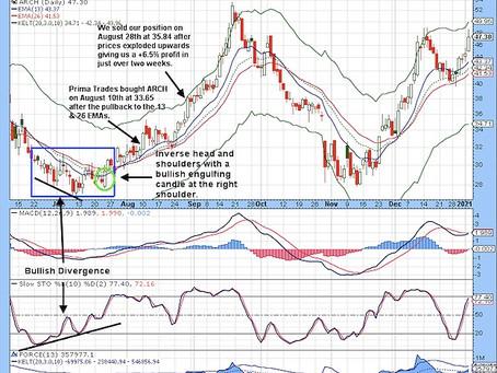 ARCH Trade +6.5%
