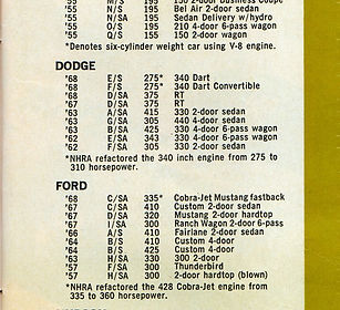 1968 340 performance numbers NHRA refactored