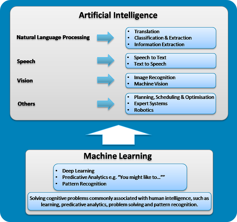 X4's Point of View on AI and Machine Learning