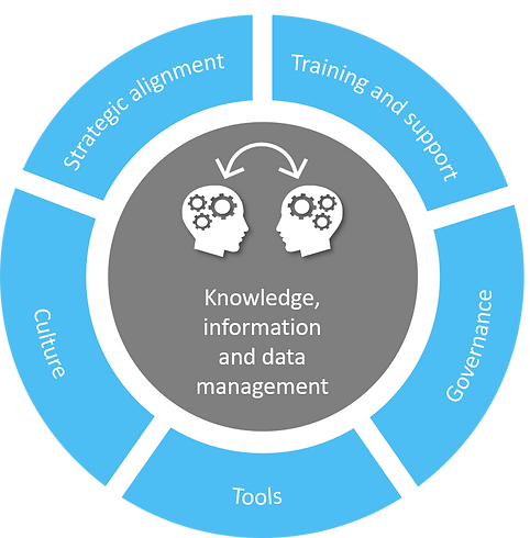 Knowledge Info Data Management.png