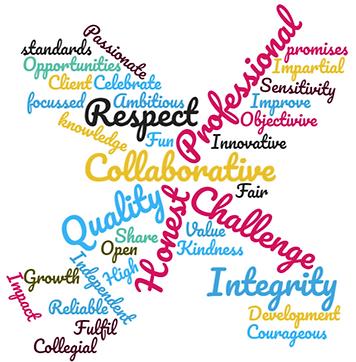 X4 Values Behaviours