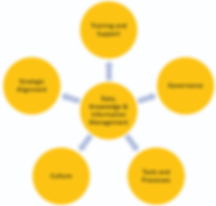 X4 - Knowledge Management, Information Management, Data Management