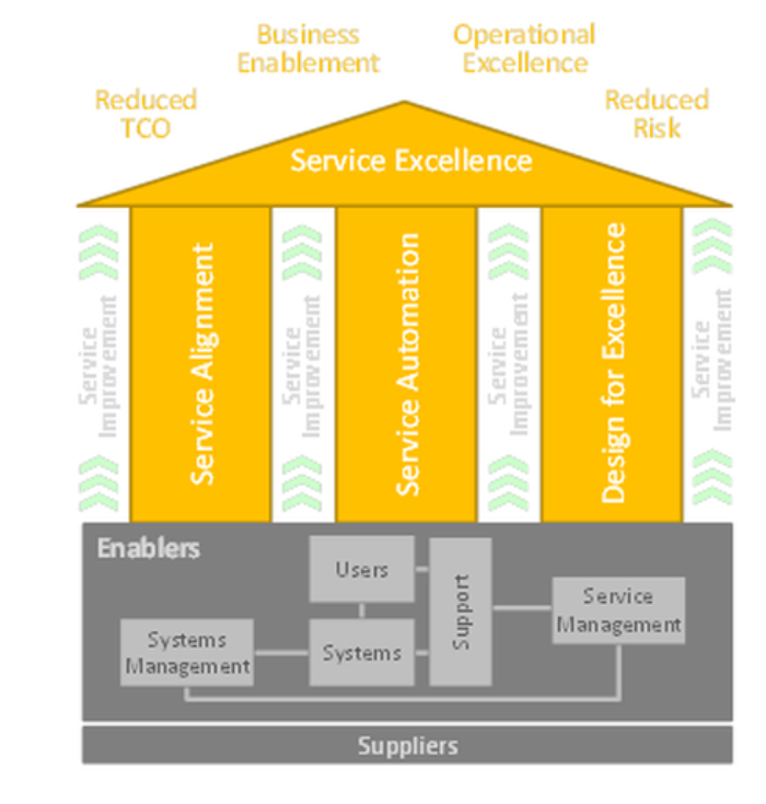 IT Service Excellence | X4 Consulting | Auckland & Wellington