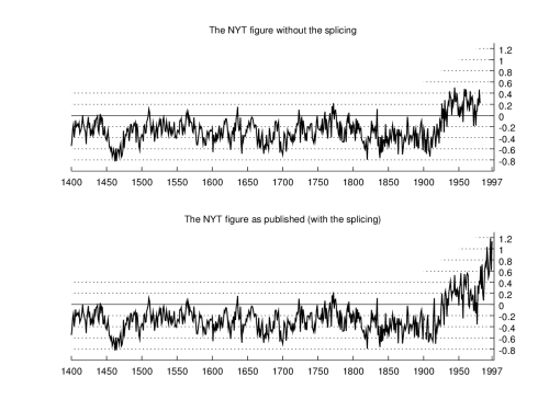 Remembering the Corruption of the IPCC Paleoclimate Chapter