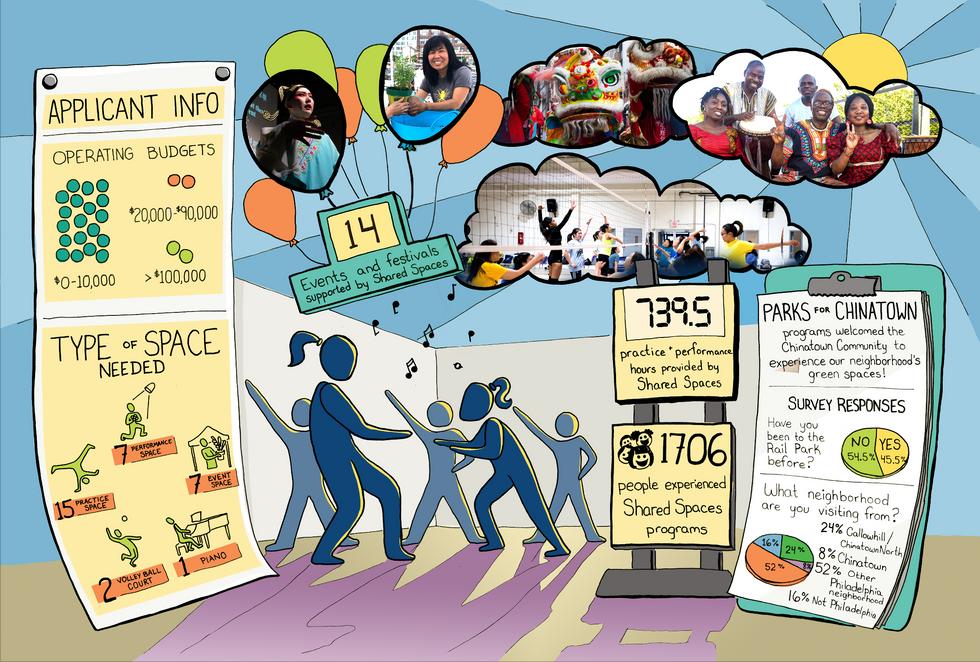 Asian Arts Initiative Program Annual Report