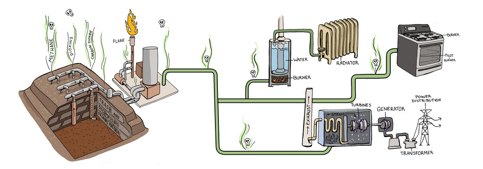 Landfill Gas To Energy editorial illustration