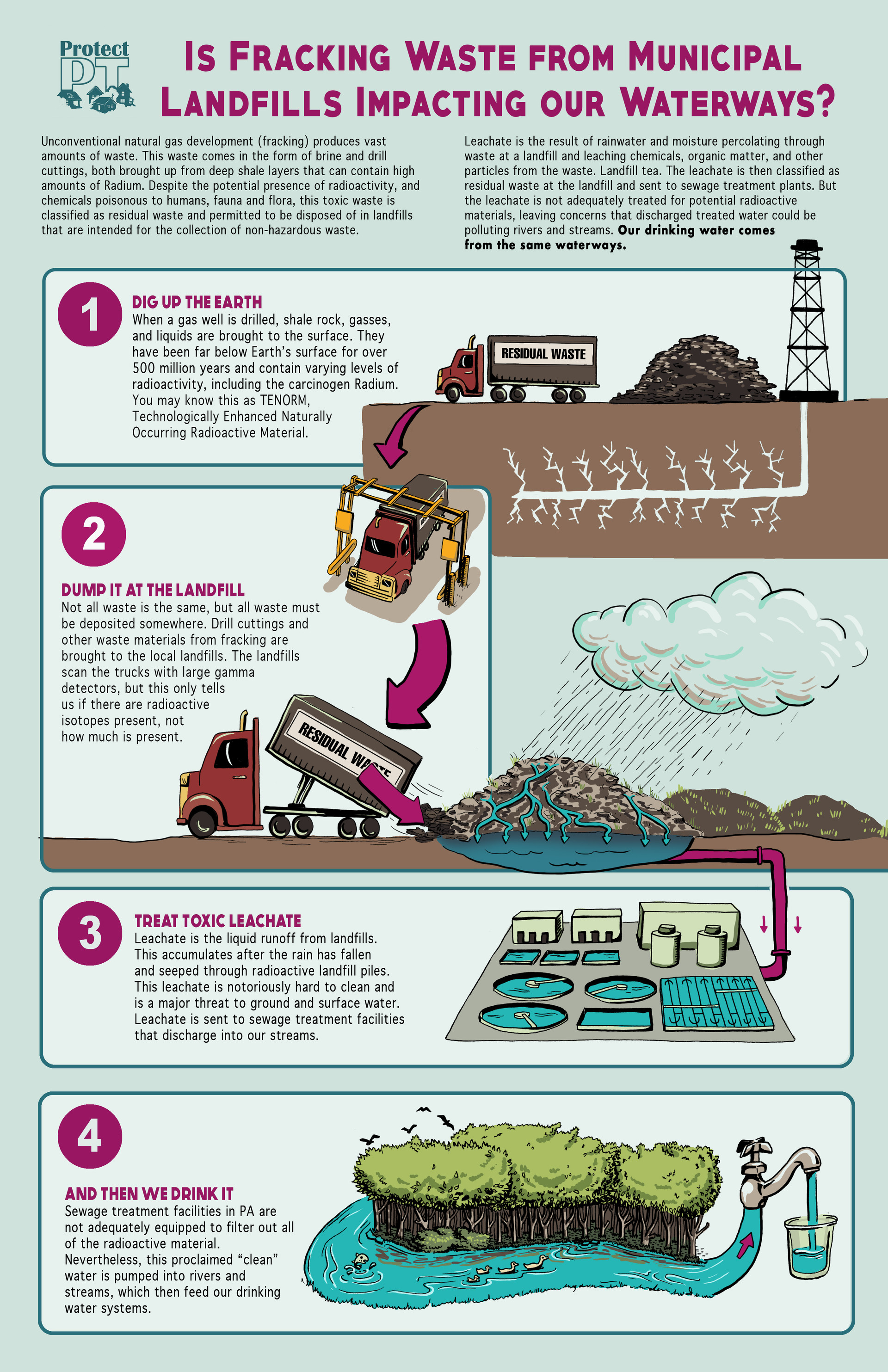 PPT_Leachate_Infographic_Color2_300dpi.j