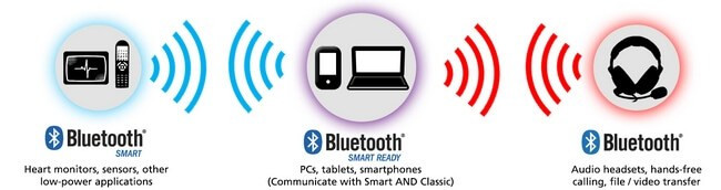 Bluetooth-Smart-Smart-Ready-and-Classic