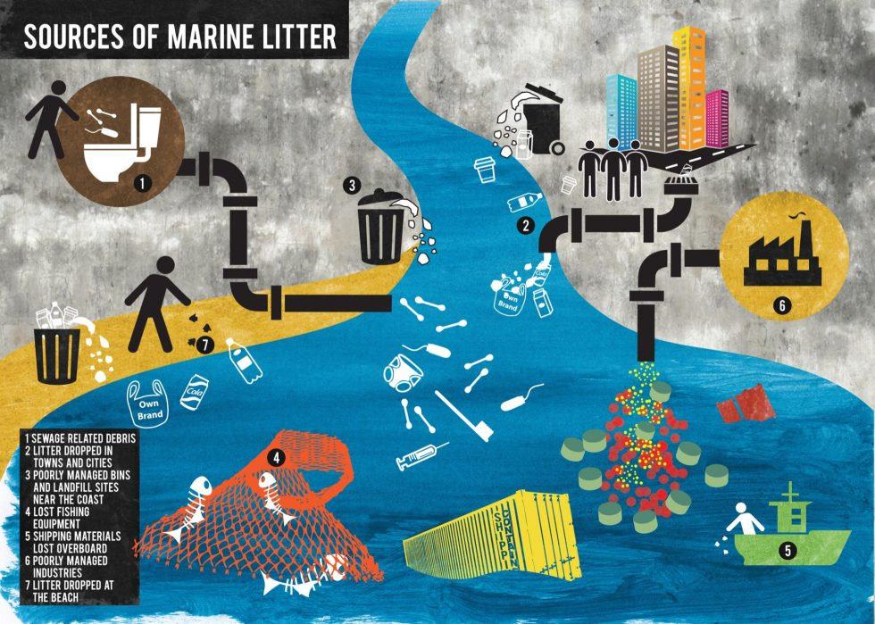 Sources-of-marine-litter-H-980x699.jpg