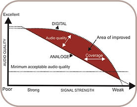 Two-Way-Radios Frequency Selection