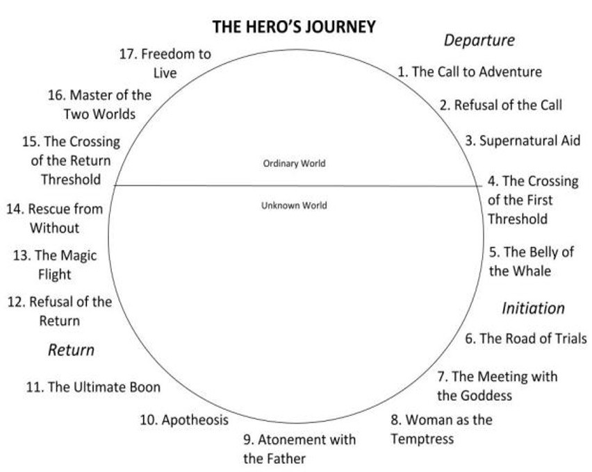 Illustration: A diagram of 'The Hero's Journey'