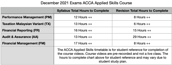 ACCA Applied Skills