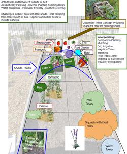 Community Garden Box Concept