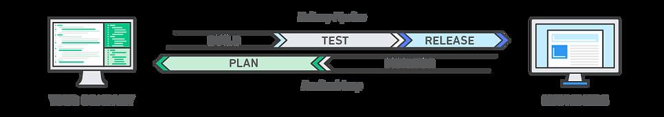 DevOps_feedback-diagram.ff668bfc299abada
