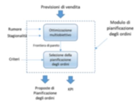 modulo_prev_vendite.PNG