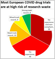 Over half of COVID trials in Europe may never make their results public
