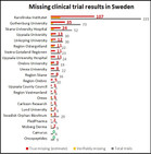 Results are missing for over two hundred drug trials involving Swedish patients
