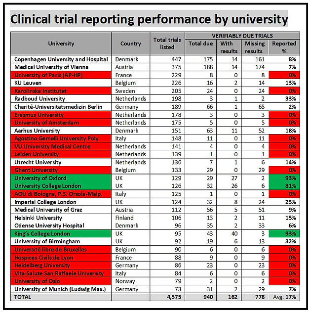 European universities: 778 clinical trial results missing from EU
