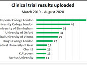 Clinical trial reporting by European universities – best and worst performers