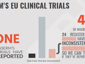 French health groups challenge public funders INSERM and CNRS over unreported clinical trials