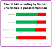 German universities: 445 clinical trials missing results